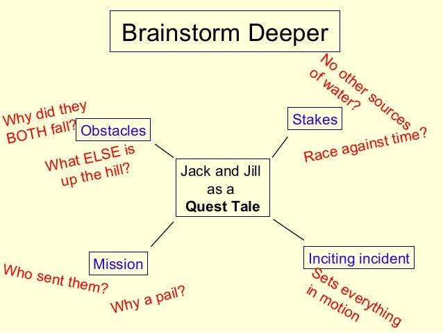 Brainstorm Deeper Obstacles Stakes Inciting incidentMission Jack and Jill as a Quest Tale No other sources of water? Why d...