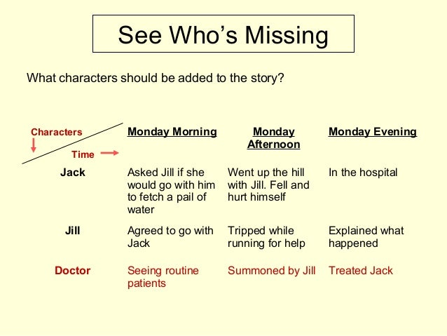 See Who's Missing What characters should be added to the story? Monday Morning Monday Afternoon Monday Evening Jack Asked ...