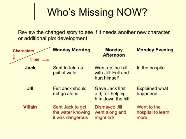 Who's Missing NOW? Review the changed story to see if it needs another new character or additional plot development Monday...