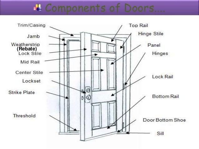 Components of Doors.... (Rebate) ...  sc 1 st  SlideShare & Door and windows by Prof. Sagar Raut
