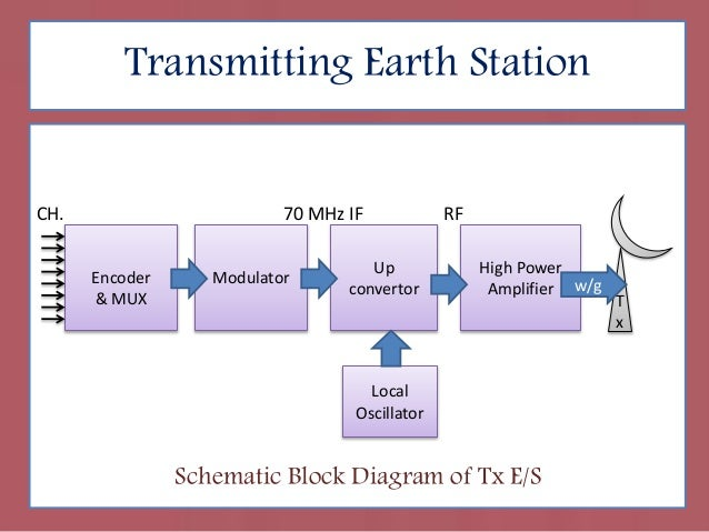 block diagram of earth station  zen diagram, basic block diagram of earth station, block diagram of earth station in satellite communication, block diagram of earth station receiver