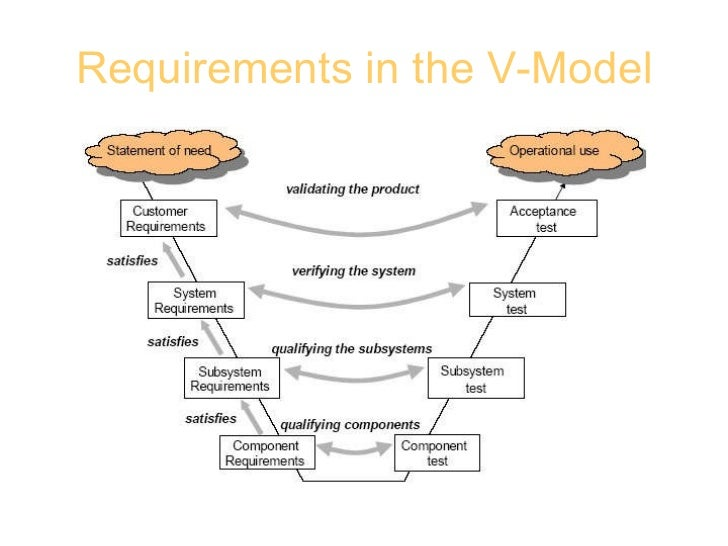 Faa Systems Engineering V Diagram Diagram Auto Parts Catalog And Diagram