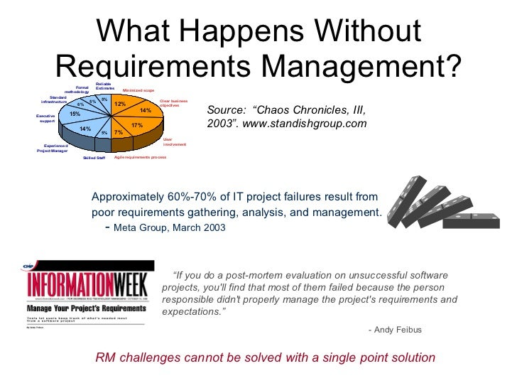 41. What Happens Without Requirements Management?  sc 1 st  SlideShare & Dynamic Object-Oriented Requirements System (DOORS) pezcame.com