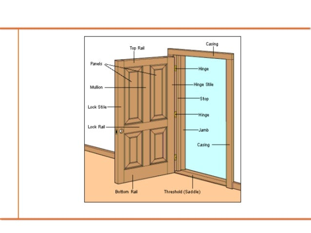 16 best images about Always Important on Pinterest ... |Door Peephole Height Standard
