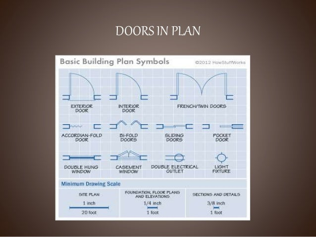 Doors ppt - Home decorating style names plan ...