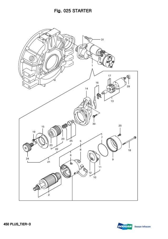 Doosan 450 plus tier 3 skid steer loader service repair manual