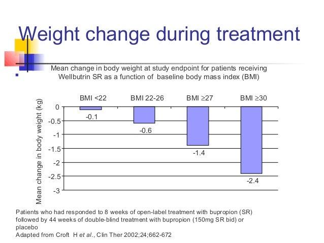 Wellbutrin sexual side effects