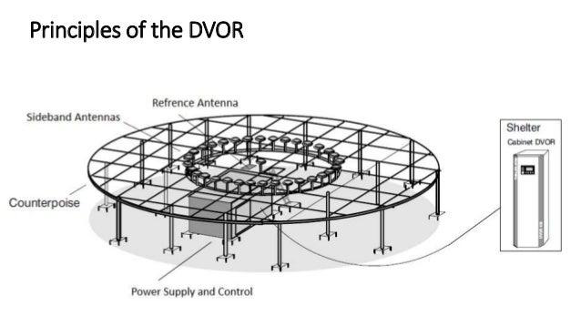 Doppler Vhf Omni Directional Range Dvor