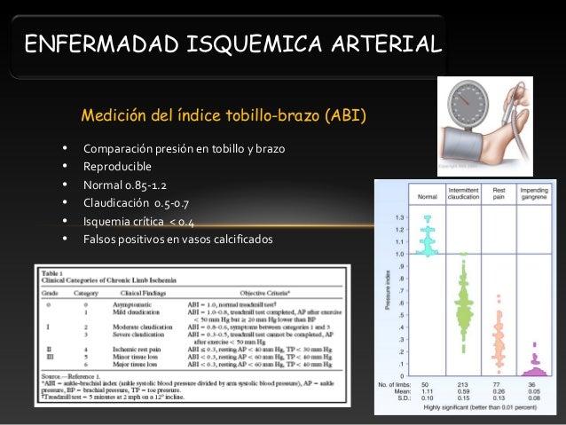 Ankle-Brachial Index(ABI) / Toe-Brachial Index(TBI) Test ...