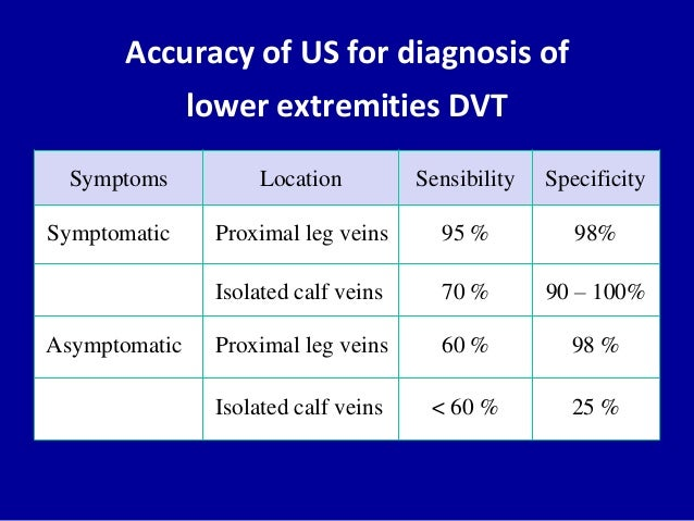 Accuracy of US for diagnosis oflower extremities DVTSpecificitySensibilityLocationSymptoms98%95 %Proximal leg veinsSymptom...