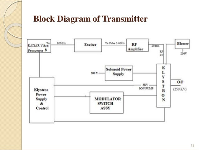 block diagram of am transmitter pdf