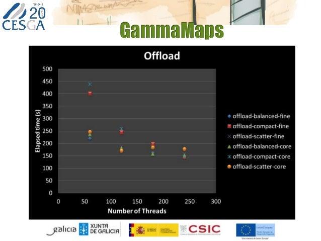 GammaMaps