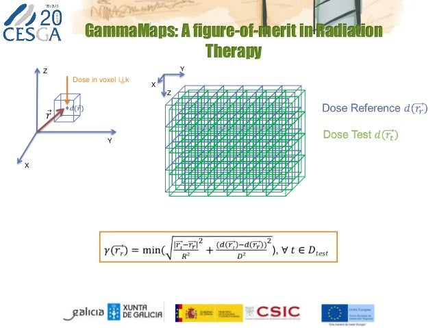GammaMaps: A figure-of-merit in Radiation Therapy X Y Z Dose in voxel i,j,k X Y Z