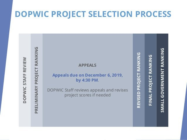 DOPWIC PROJECT SELECTION PROCESS REVISED PROJECT RANKING DOPWIC Staff recommendations on appeals, revised scores and proje...