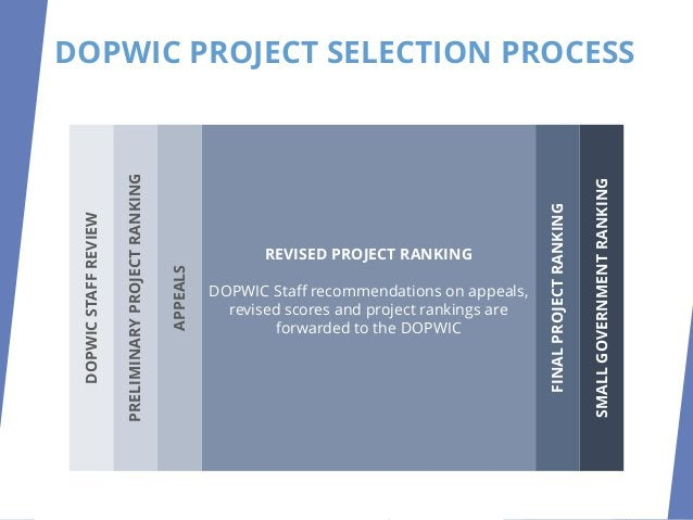 DOPWIC PROJECT SELECTION PROCESS FINAL PROJECT RANKING Determine Recommendations: SCIP, LTIP, Loans, Contingency List DOPW...