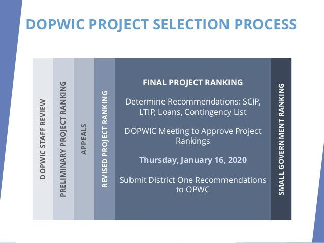 DOPWIC PROJECT SELECTION PROCESS SMALL GOVERNMENT RANKING DOPWIC Small Government Subcommittee meets on January 16, 2020 R...
