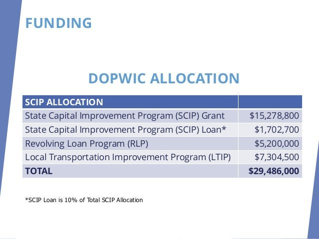 FUNDING SCIP ALLOCATION State Capital Improvement Program (SCIP) Grant $15,278,800 State Capital Improvement Program (SCIP...