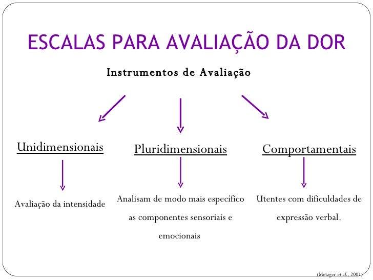 <ul><li>Instrumentos de Avaliação  </li></ul>ESCALAS PARA AVALIAÇÃO DA DOR Unidimensionais Avaliação da intensidade Plurid...