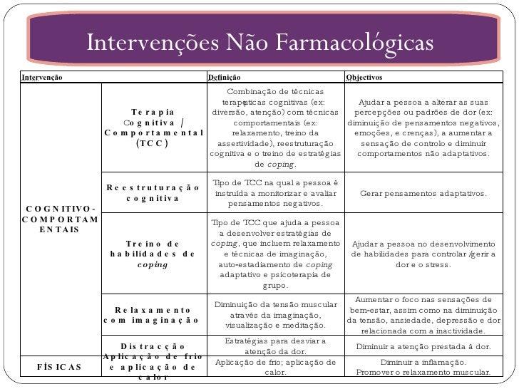 Intervenções Não Farmacológicas  Intervenção Definição Objectivos  COGNITIVO‑COMPORTAMENTAIS Terapia  C ognitiva / Comport...