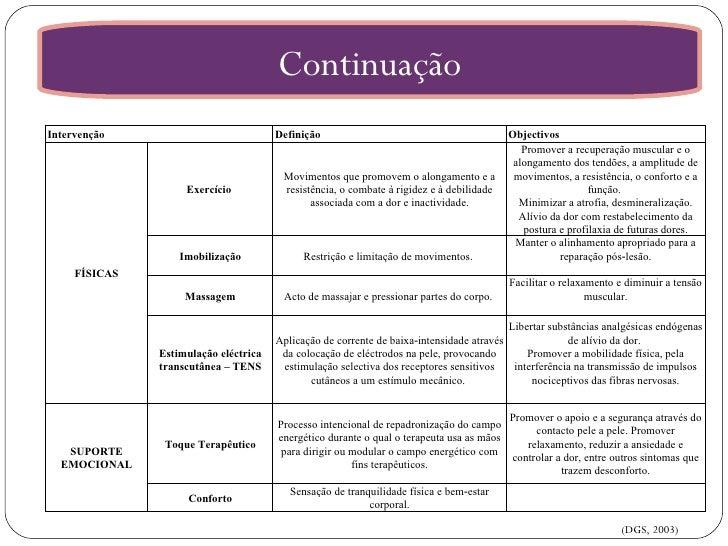 Continuação (DGS, 2003) Intervenção Definição Objectivos FÍSICAS Exercício  Movimentos que promovem o alongamento e a resi...