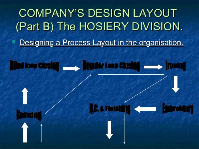 COMPANY'S DESIGN LAYOUTCOMPANY'S DESIGN LAYOUT (Part B) The HOSIERY DIVISION.(Part B) The HOSIERY DIVISION.  Designing a ...