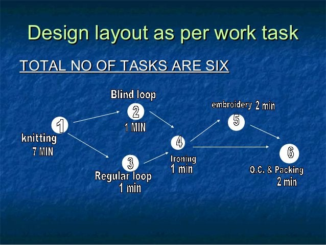 Design layout as per work taskDesign layout as per work task TOTAL NO OF TASKS ARE SIXTOTAL NO OF TASKS ARE SIX