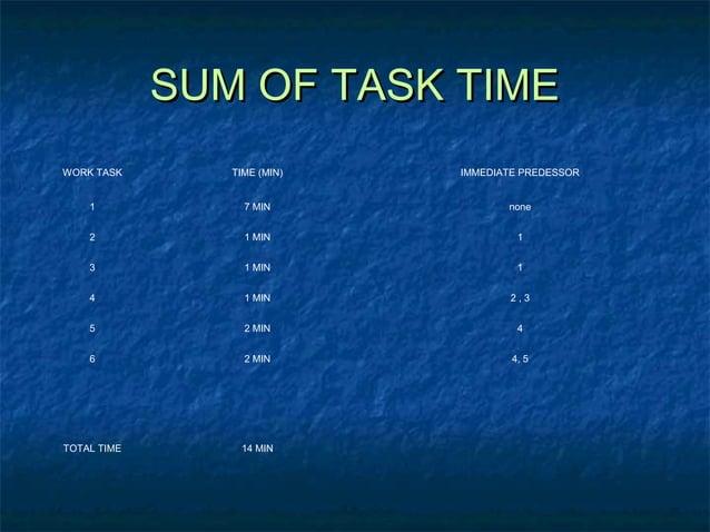 SUM OF TASK TIMESUM OF TASK TIME WORK TASK TIME (MIN) IMMEDIATE PREDESSOR 1 7 MIN none 2 1 MIN 1 3 1 MIN 1 4 1 MIN 2 , 3 5...