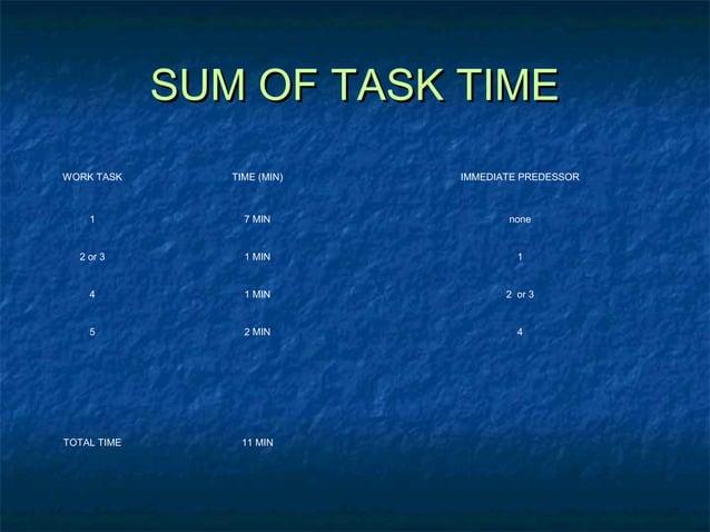 SUM OF TASK TIMESUM OF TASK TIME WORK TASK TIME (MIN) IMMEDIATE PREDESSOR 1 7 MIN none 2 or 3 1 MIN 1 4 1 MIN 2 or 3 5 2 M...