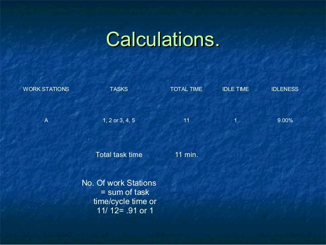 Calculations.Calculations. WORK STATIONS TASKS TOTAL TIME IDLE TIME IDLENESS A 1, 2 or 3, 4, 5 11 1 9.00% Total task time ...