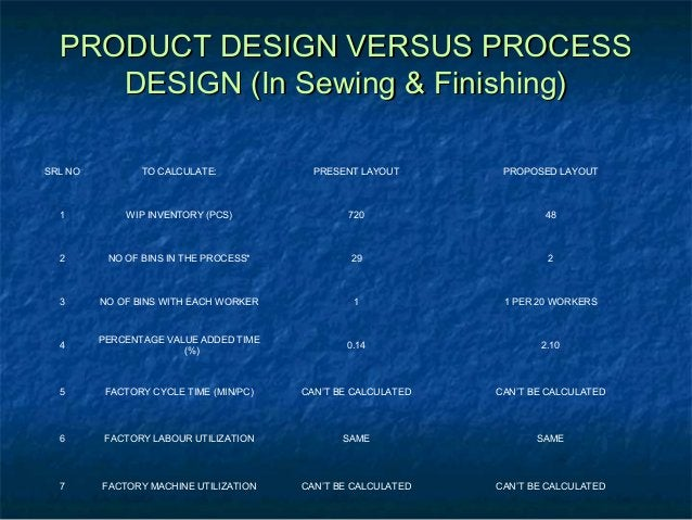 PRODUCT DESIGN VERSUS PROCESSPRODUCT DESIGN VERSUS PROCESS DESIGN (In Sewing & Finishing)DESIGN (In Sewing & Finishing) SR...