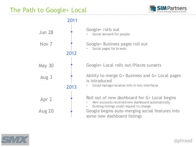 Google local optimization tactics smx west 2014 for Local landscapers