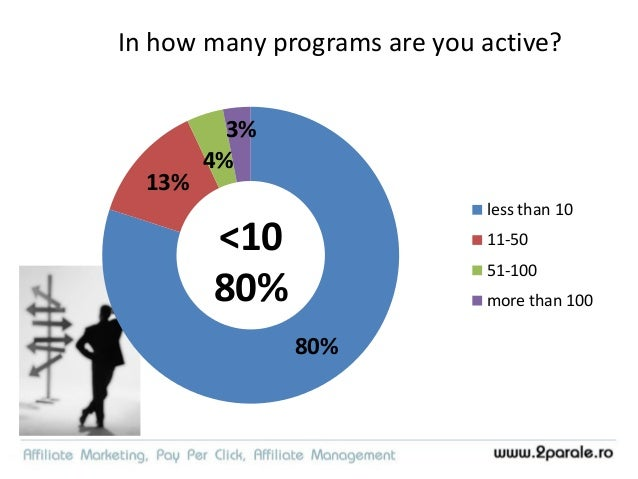 Best practice • Most likely – you have 1/10th of your affiliates attention. Be ACTIVE and RELEVANT!