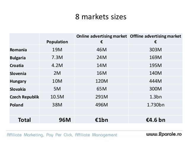8 markets sizes Ecommerce market € Affiliate marketing budgets € Romania 1bn 2M Bulgaria 300M 300k Croatia N/A 300k Sloven...