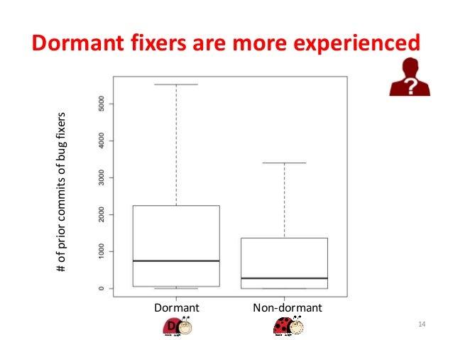 Dormant fixers are more experienced 14 Dormant Non-dormant #ofpriorcommitsofbugfixers
