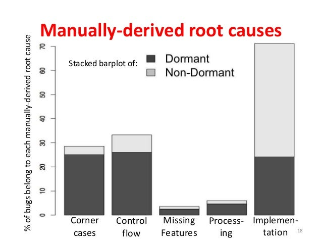 Manually-derived root causes 18 %ofbugsbelongtoeachmanually-derivedrootcause Corner cases Control flow Missing Features Pr...