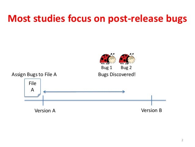 Most studies focus on post-release bugs 2 Version A Version B File A Bug 1 Bug 2 Bugs Discovered!Assign Bugs to File A