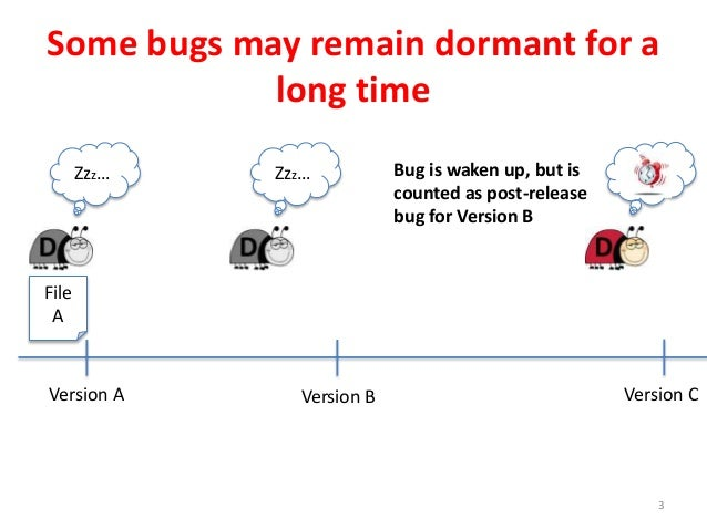Some bugs may remain dormant for a long time 3 Version A Version CVersion B File A Bug is waken up, but is counted as post...