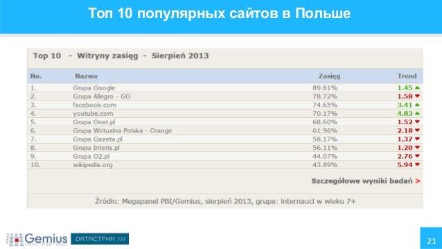 Топ популярных сайтов беларуси собрать семантическое ядро для сайта цена