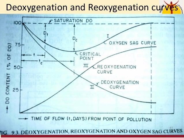 Deoxygenation and Reoxygenation curves 41
