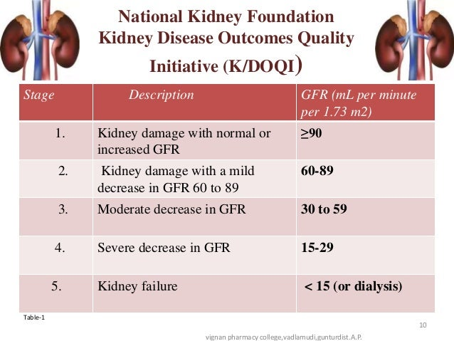 dose adjustment in renal diseases A controversial contraindication for metformin is renal disease or  (crcl or  egfr) to assess renal function and appropriate dose adjustments.