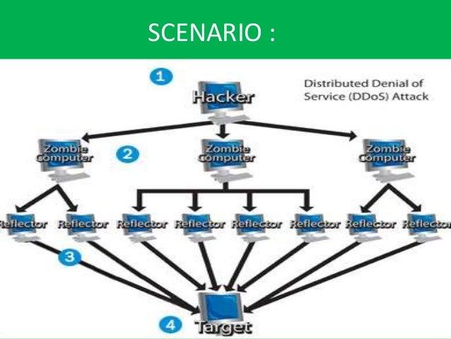 types of ddos attacks pdf