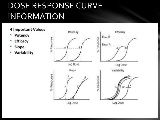 dose response curve