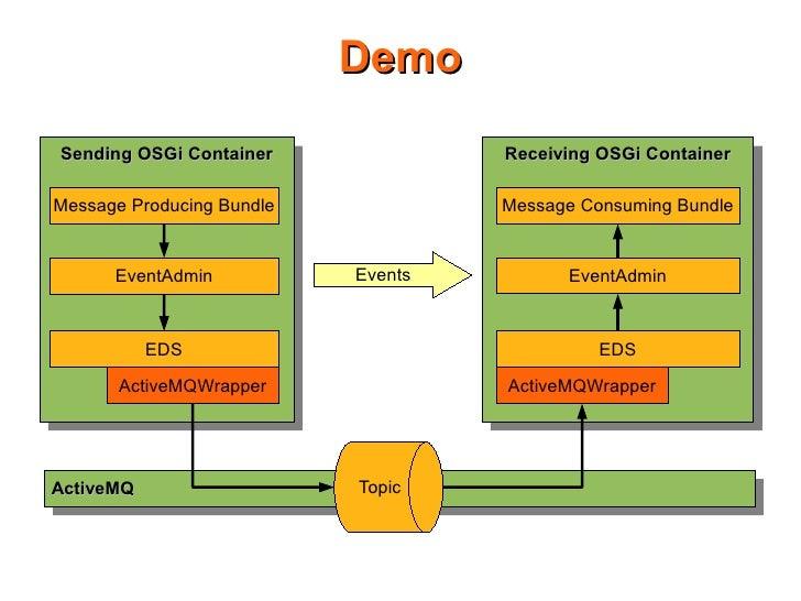 Demo Sending OSGi Container  Sending OSGi Container             Receiving OSGi Container                                  ...