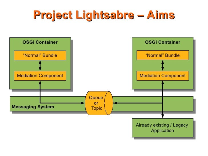 Project Lightsabre – Aims      OSGi Container      OSGi Container                  OSGi Container                         ...