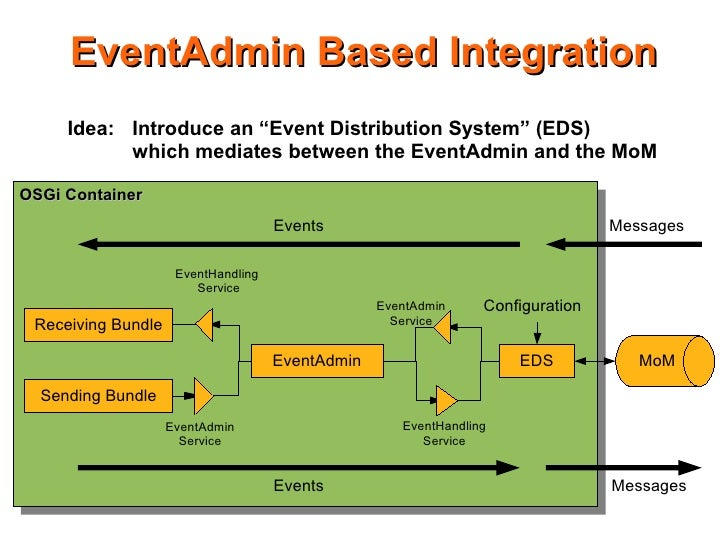 """EventAdmin Based Integration      Idea: Introduce an """"Event Distribution System"""" (EDS)            which mediates between t..."""
