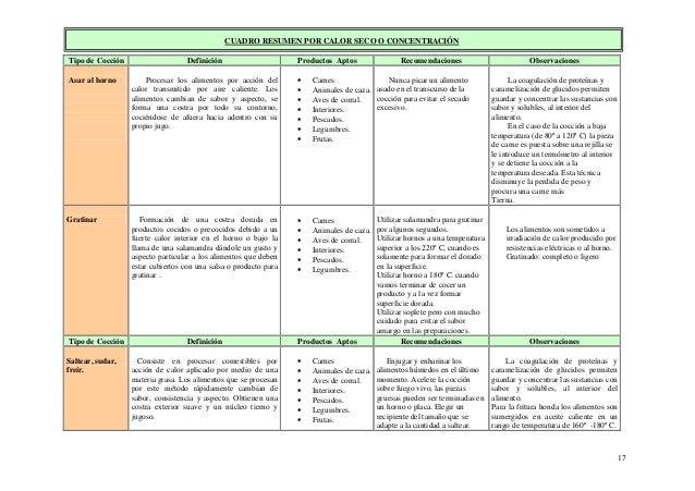 17 CUADRO RESUMEN POR CALOR SECO O CONCENTRACIÓN Tipo de Cocción Definición Productos Aptos Recomendaciones Observaciones ...