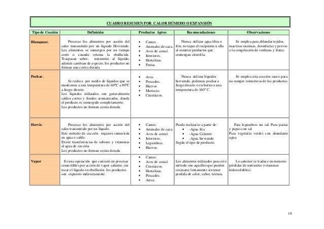 19 CUADRO RESUMEN POR CALOR HÚMEDO O EXPANSIÓN Tipo de Cocción Definición Productos Aptos Recomendaciones Observaciones Bl...