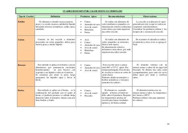20 CUADRO RESUMEN POR CALOR MIXTO O COMBINADO Tipo de Cocción Definición Productos Aptos Recomendaciones Observaciones Est...