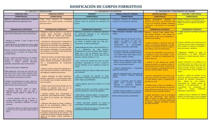 DOSIFICACIÓN DE CAMPOS FORMATIVOS                            C.F. LENGUAJE Y COMUNICACIÓN                                 ...
