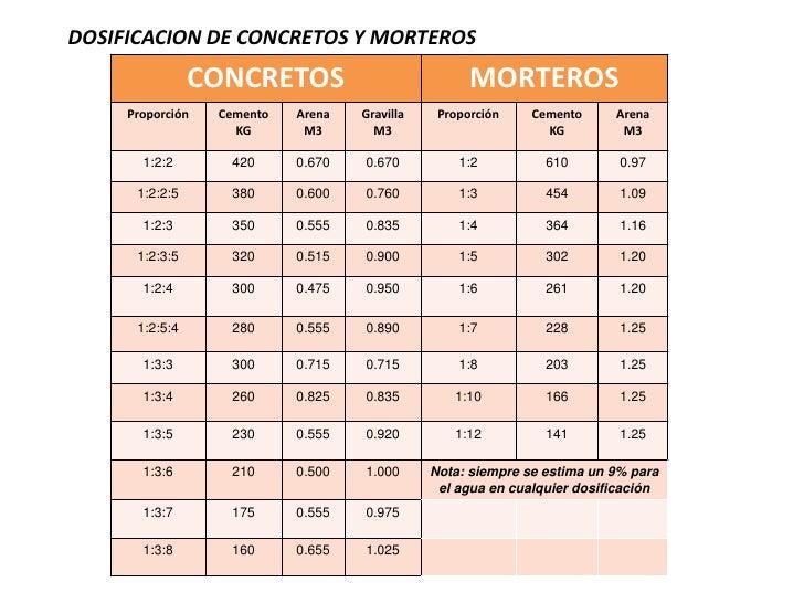 DOSIFICACION DE CONCRETOS Y MORTEROS                CONCRETOS                            MORTEROS     Proporción   Cemento...